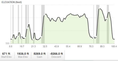 Elevation Profile of 3 State 3 Mountain Challenge 2012 from MapMyRide